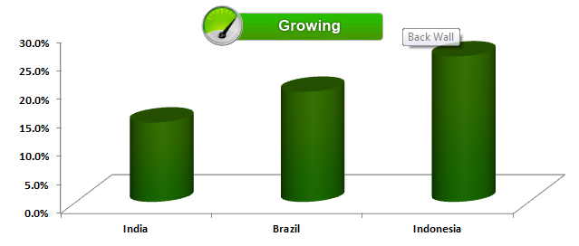 GMN - barometer - Growth