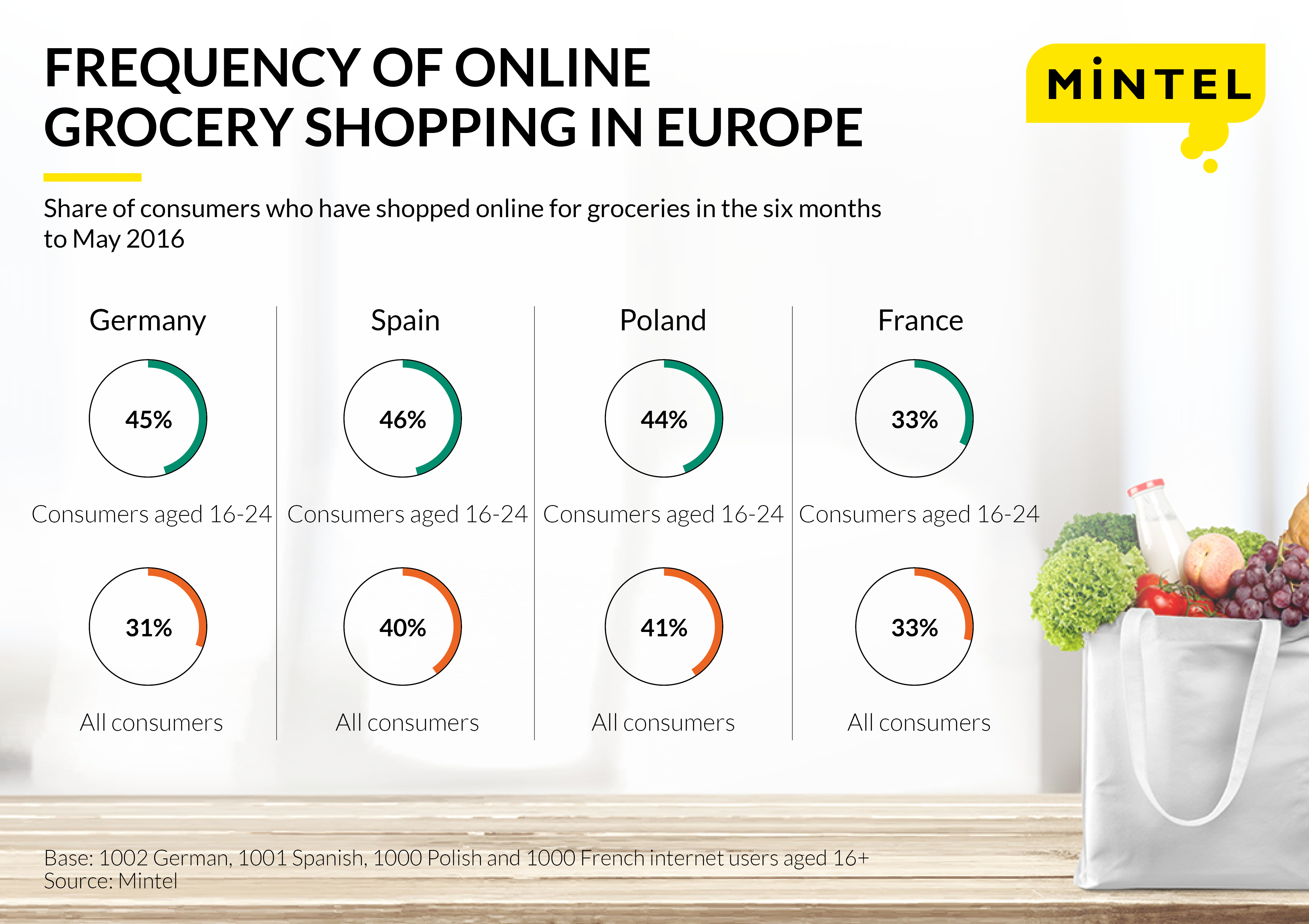 online grocery shopping-EN